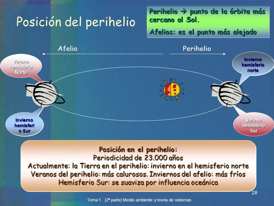 28 Posición del perihelio Posición en el perihelio: Periodicidad de 23.000 años Actualmente: la Tierra en el perihelio: invierno en el hemisferio nort
