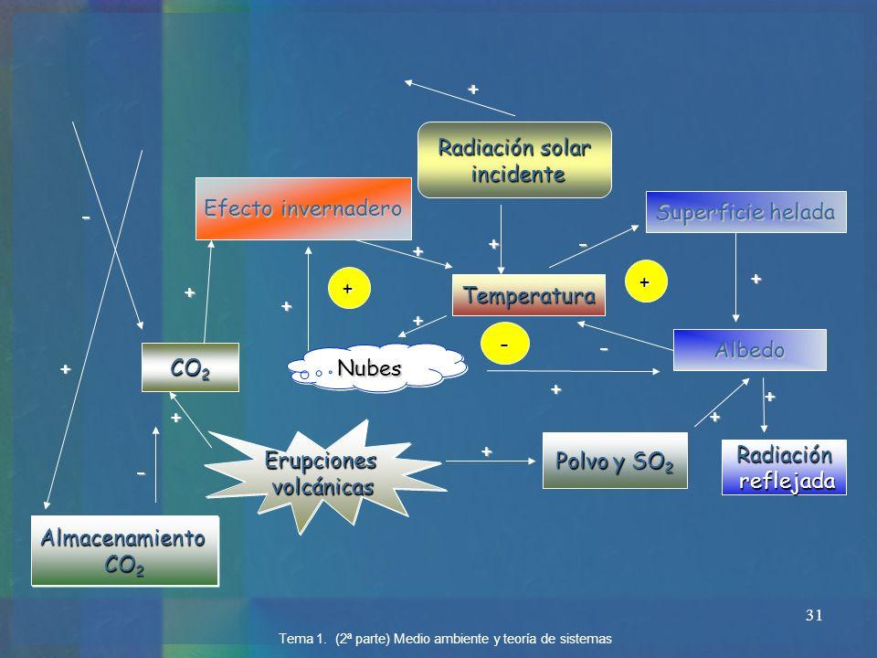 31 Temperatura Superficie helada Albedo + - - + NubesNubes + Efecto invernadero + + - + + Radiación solar incidente incidente + Polvo y SO 2 + + + CO