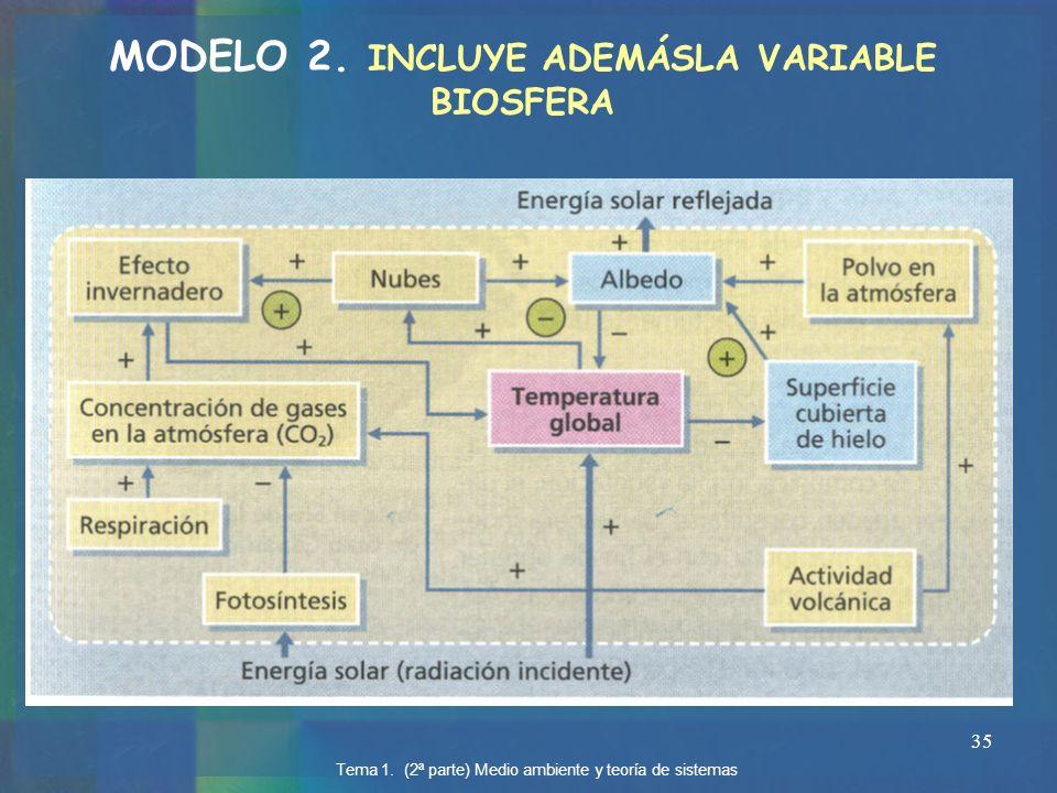 35 Tema 1. (2ª parte) Medio ambiente y teoría de sistemas MODELO 2. INCLUYE ADEMÁSLA VARIABLE BIOSFERA
