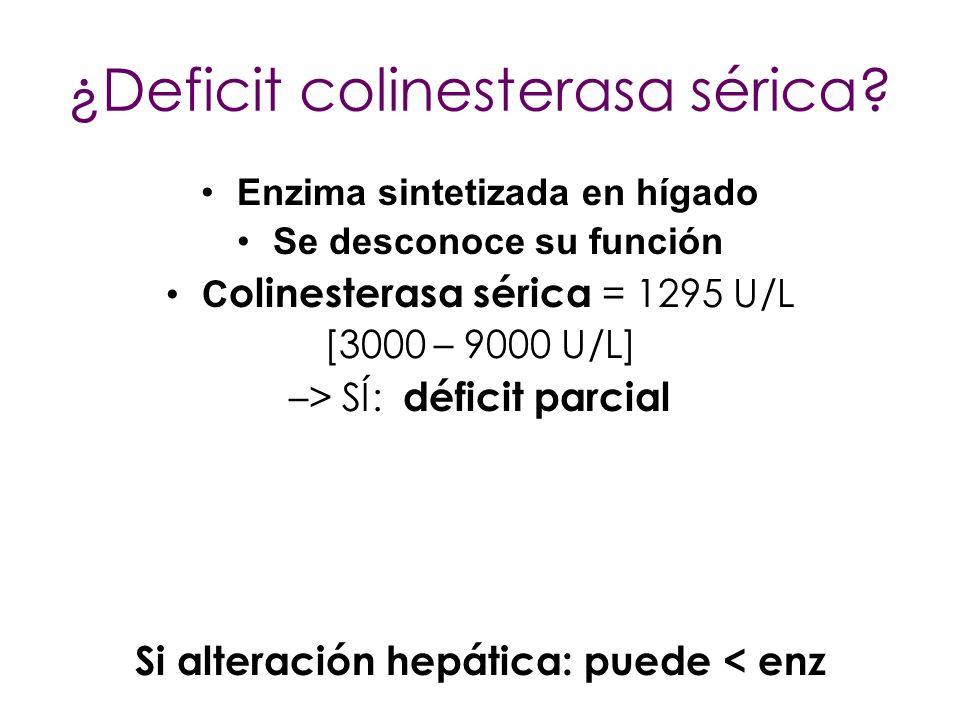 ¿Deficit colinesterasa sérica? Enzima sintetizada en hígado Se desconoce su función C olinesterasa sérica = 1295 U/L [3000 – 9000 U/L] –> SÍ: déficit
