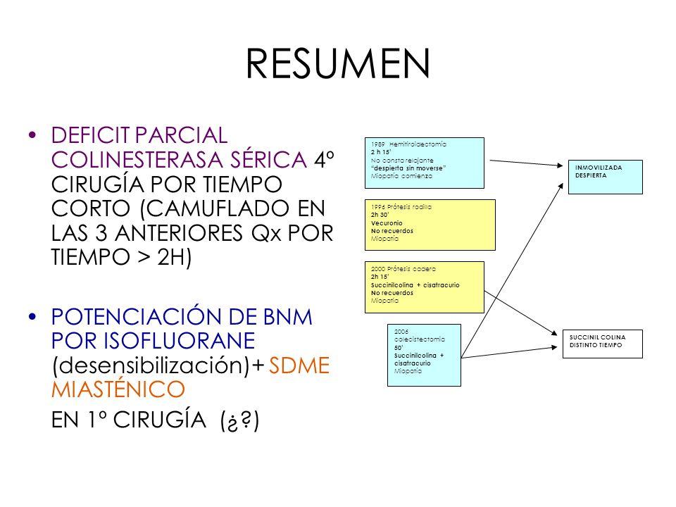 RESUMEN DEFICIT PARCIAL COLINESTERASA SÉRICA 4º CIRUGÍA POR TIEMPO CORTO (CAMUFLADO EN LAS 3 ANTERIORES Qx POR TIEMPO > 2H) POTENCIACIÓN DE BNM POR IS