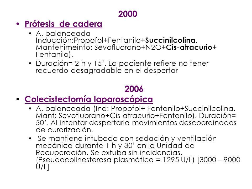 1989 Hemitiroidectomía 2 h 15 No consta relajante despierta sin moverse Miopatía comienza 1996 Prótesis rodilla 2h 30 Vecuronio No recuerdos Miopatía 2000 Prótesis cadera 2h 15 Succinilcolina + cisatracurio No recuerdos Miopatía 2006 colecistectomia 50 Succinilcolina + cisatracurio Miopatía INMOVILIZADA DESPIERTA SUCCINIL COLINA DISTINTO TIEMPO