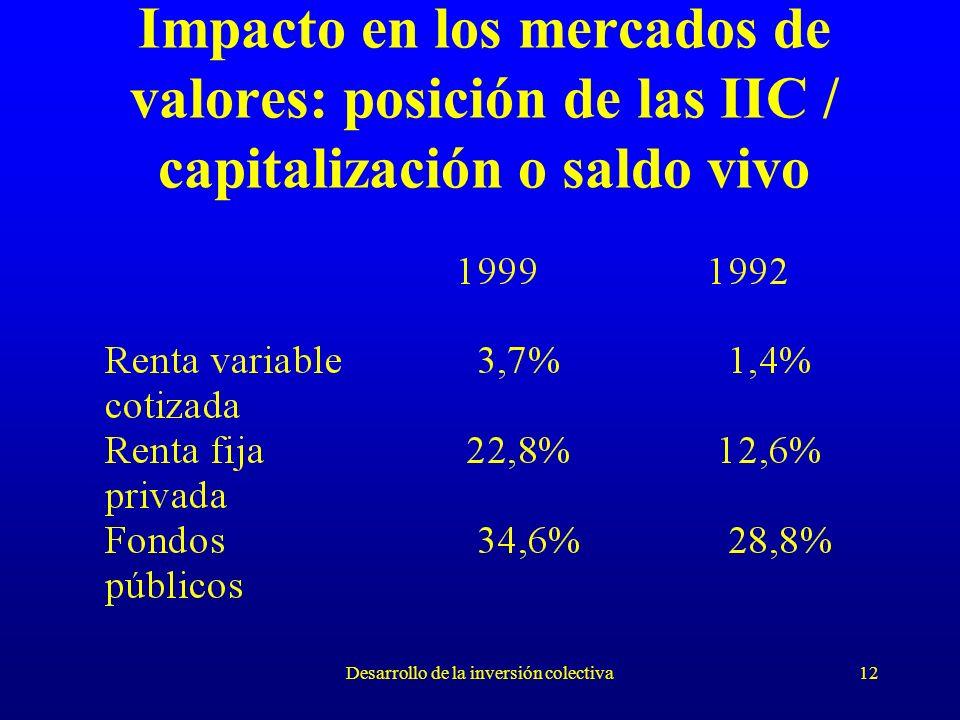 Desarrollo de la inversión colectiva12 Impacto en los mercados de valores: posición de las IIC / capitalización o saldo vivo