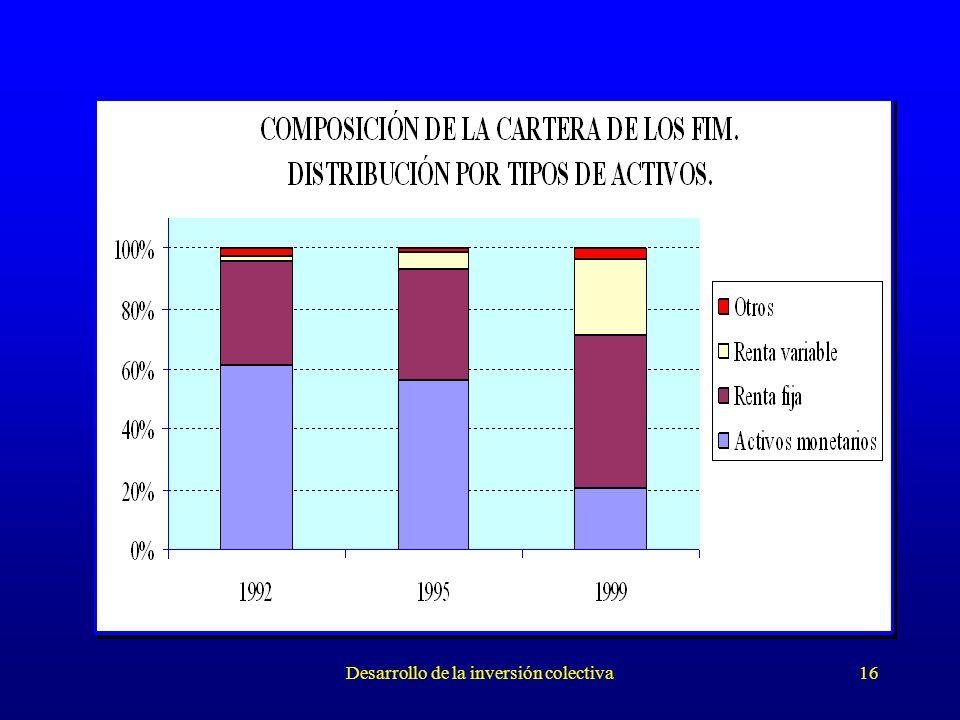 Desarrollo de la inversión colectiva16