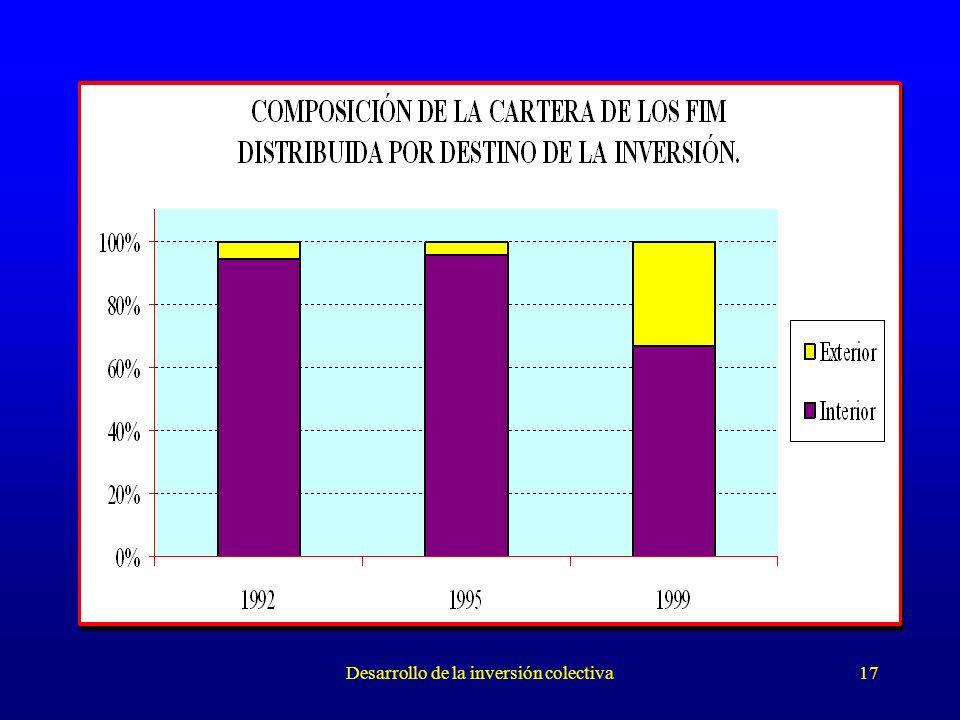 Desarrollo de la inversión colectiva17