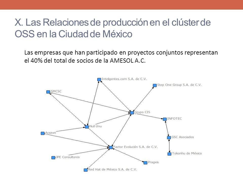 X. Las Relaciones de producción en el clúster de OSS en la Ciudad de México Las empresas que han participado en proyectos conjuntos representan el 40%