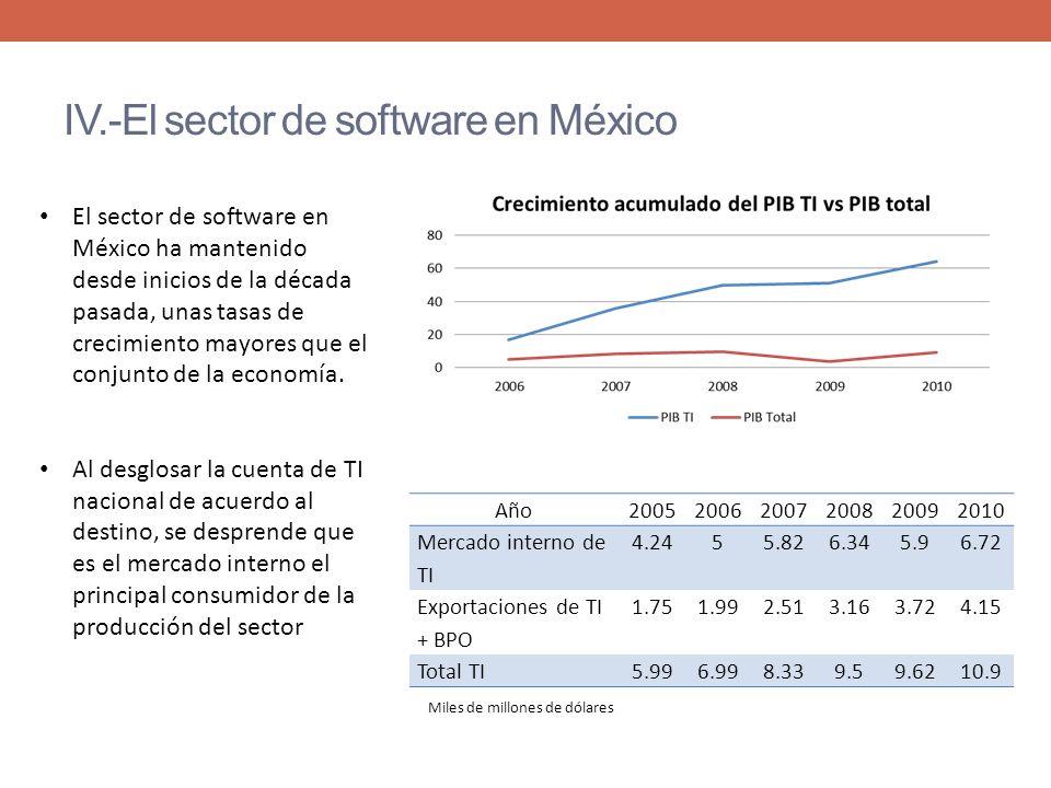 IV.-El sector de software en México El sector de software en México ha mantenido desde inicios de la década pasada, unas tasas de crecimiento mayores que el conjunto de la economía.