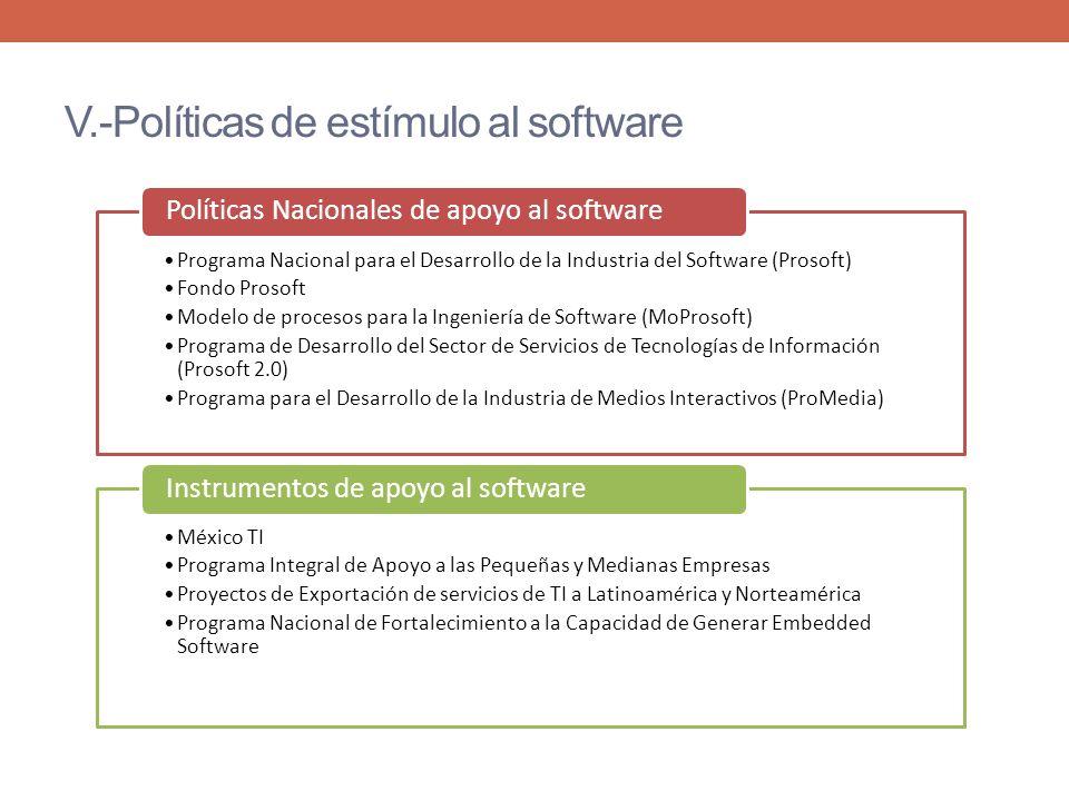 V.-Políticas de estímulo al software Programa Nacional para el Desarrollo de la Industria del Software (Prosoft) Fondo Prosoft Modelo de procesos para la Ingeniería de Software (MoProsoft) Programa de Desarrollo del Sector de Servicios de Tecnologías de Información (Prosoft 2.0) Programa para el Desarrollo de la Industria de Medios Interactivos (ProMedia) Políticas Nacionales de apoyo al software México TI Programa Integral de Apoyo a las Pequeñas y Medianas Empresas Proyectos de Exportación de servicios de TI a Latinoamérica y Norteamérica Programa Nacional de Fortalecimiento a la Capacidad de Generar Embedded Software Instrumentos de apoyo al software