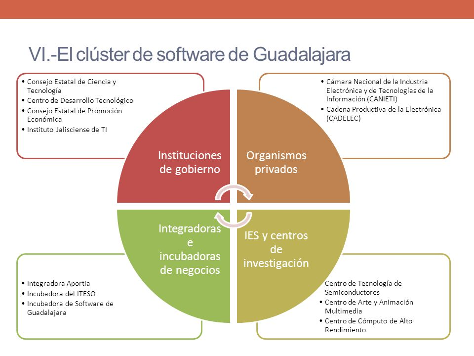 VI.-El clúster de software de Guadalajara Centro de Tecnología de Semiconductores Centro de Arte y Animación Multimedia Centro de Cómputo de Alto Rend