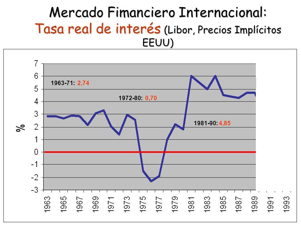 Mercado Fimanciero Internacional: Tasa real de interés (Libor, Precios Implícitos EEUU) 1963-71: 2,74 1972-80: 0,70 1981-90: 4,85 1991-93: 1,07
