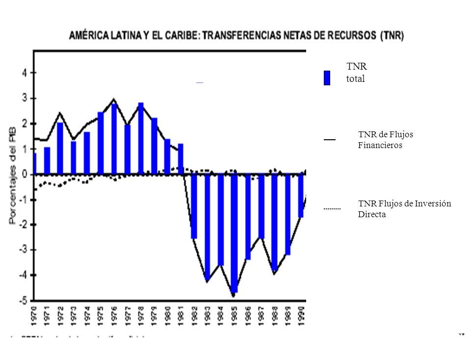 TNR total TNR de Flujos Financieros TNR Flujos de Inversión Directa