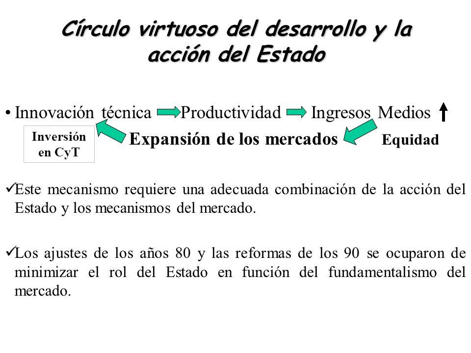 Círculo virtuoso del desarrollo y la acción del Estado Innovación técnica Productividad Ingresos Medios Expansión de los mercados Equidad Este mecanis