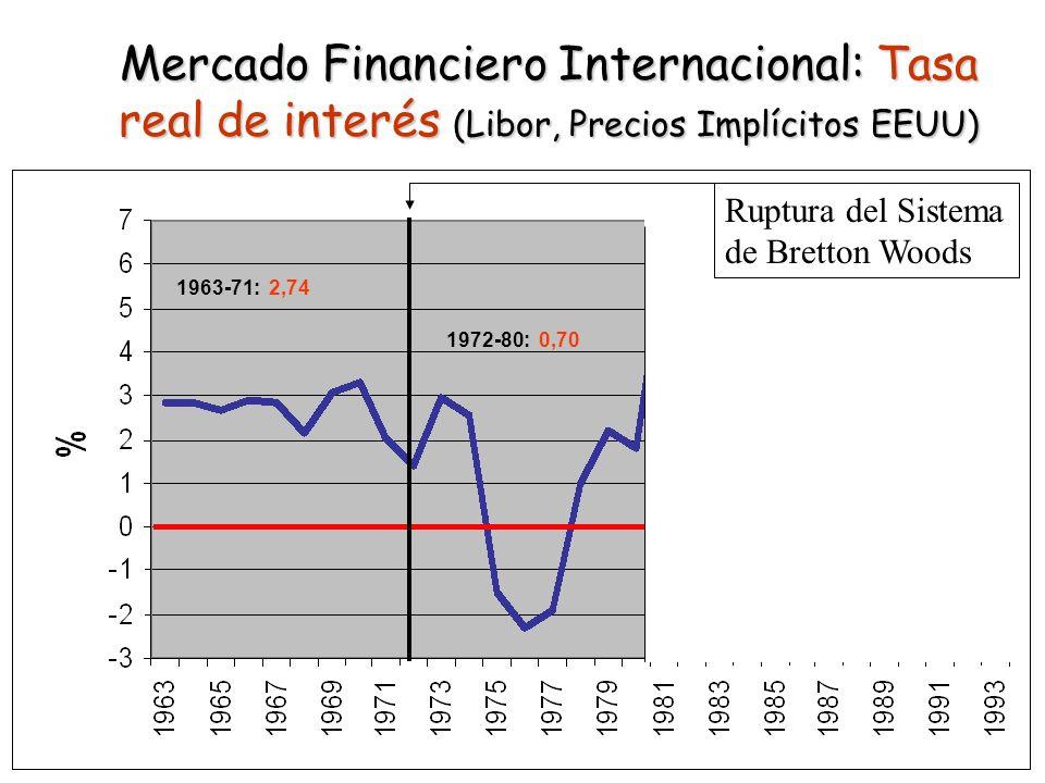 Mercado Financiero Internacional: Tasa real de interés (Libor, Precios Implícitos EEUU) 1963-71: 2,74 1972-80: 0,70 1981-90: 4,85 1991-93: 1,07 Ruptur