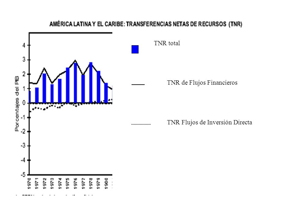 ALyC: PBI por habitante ALyC: PBI por habitante (U$S de 1995)