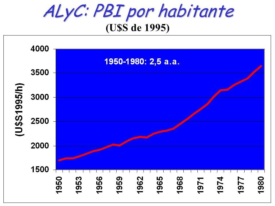ALyC: Sindrome del Casillero Vacio ALyC: Sindrome del Casillero Vacio (1970-1984) (1) Participación en el PBI de la región Fuente: F.