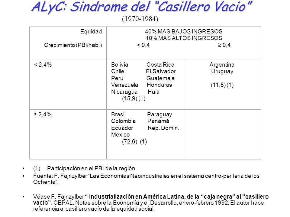 ALyC: Sindrome del Casillero Vacio ALyC: Sindrome del Casillero Vacio (1970-1984) (1) Participación en el PBI de la región Fuente: F. Fajnzylber Las E
