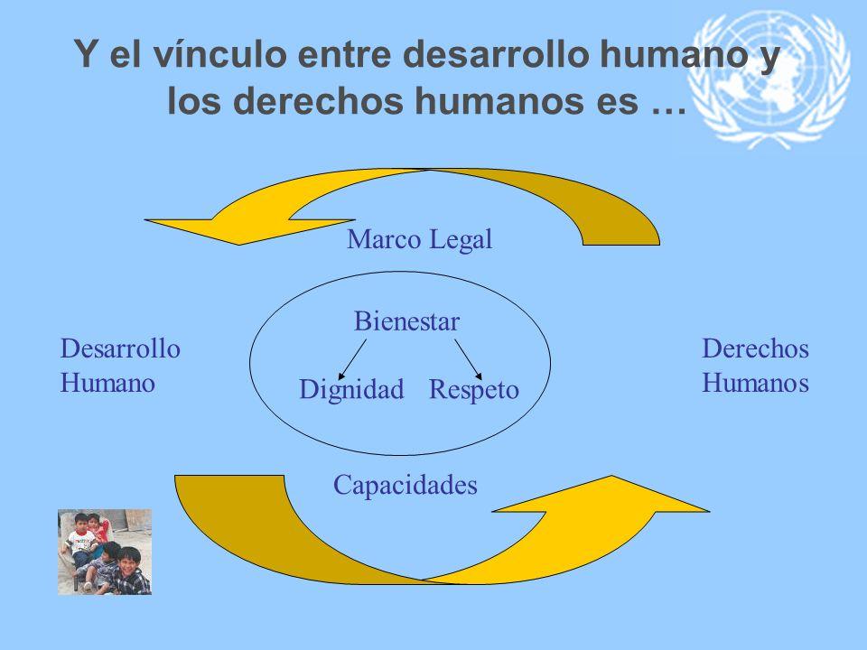 Y el vínculo entre desarrollo humano y los derechos humanos es … Bienestar RespetoDignidad Desarrollo Humano Derechos Humanos Capacidades Marco Legal