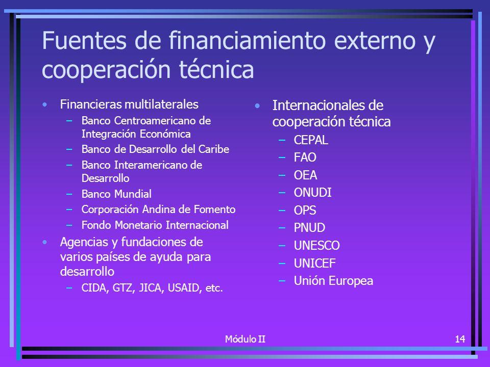 Módulo II14 Fuentes de financiamiento externo y cooperación técnica Financieras multilaterales –Banco Centroamericano de Integración Económica –Banco de Desarrollo del Caribe –Banco Interamericano de Desarrollo –Banco Mundial –Corporación Andina de Fomento –Fondo Monetario Internacional Agencias y fundaciones de varios países de ayuda para desarrollo –CIDA, GTZ, JICA, USAID, etc.