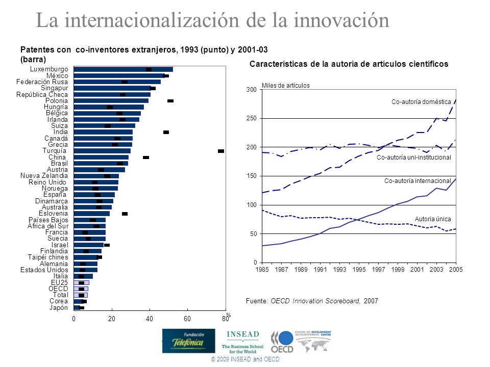 La internacionalización de la innovación © 2009 INSEAD and OECD Patentes con co-inventores extranjeros, 1993 (punto) y 2001-03 (barra) Fuente: OECD In