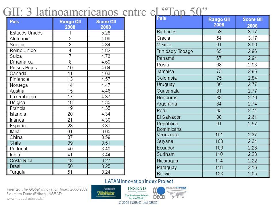 PaísRango GII 2008 Score GII 2008 Estados Unidos15.28 Alemania24.99 Suecia34.84 Reino Unido44.82 Suiza74.73 Dinamarca84.69 Países Bajos104.64 Canadá11