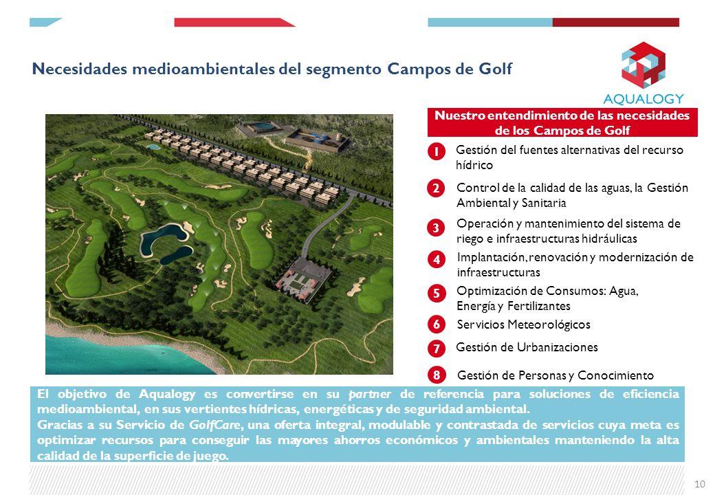 Necesidades medioambientales del segmento Campos de Golf 10 1 2 3 4 Operación y mantenimiento del sistema de riego e infraestructuras hidráulicas Cont
