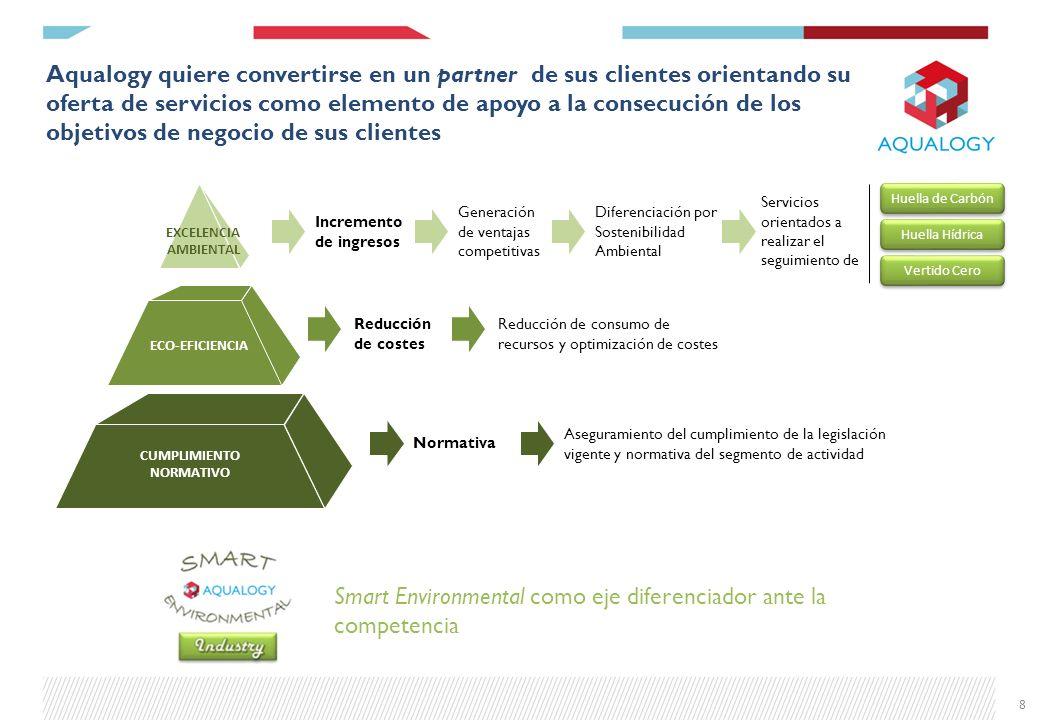 Framework de servicios de Aqualogy para el sector Golf Oferta de valor para el sector GOLF Reducción de costes asociados a agua, energía y fertilizantes Seguridad Ambiental, Sanitaria y Jurídica Soluciones Tecnológicas Avanzadas Optimización O&M infraestructuras del agua Garantía abastecimiento del recurso hídrico 9 1 3 5 4 2 Eficiencia de Infraestructura Hidráulica Optimización de uso de fuentes de suministro Eficiencia en uso de fertilizantes Eficiencia Energética 1.11.21.31.4 Control Analítico de Calidad de las Aguas Sistemas de Gestión Medioambiental Asesoría Jurídica en Aguas y Medioambiente 2.2 2.3 Regeneración y Reutilización de Agua Recarga de Acuíferos Sistemas de Predicción Meteorológicas 3.1 3.2 3.3 O&M de Bombeos, Redes, Estanques, etc Automatización y Telecontrol Gestión de personas y conocimiento Construcción y Rehabilitación de Infraestructuras 4.1 4.2 4.3 4.4 Bioseguridad y Vigilancia Ambiental 2.1 2.4 Auditoría Hídrica de las Infraestructuras Existentes Plan Director Infraestructuras Sistemas de almacenamiento Estudio fuentes alternativas captación 5.1 5.2 5.3 5.4 Planes de contingencia 5.5