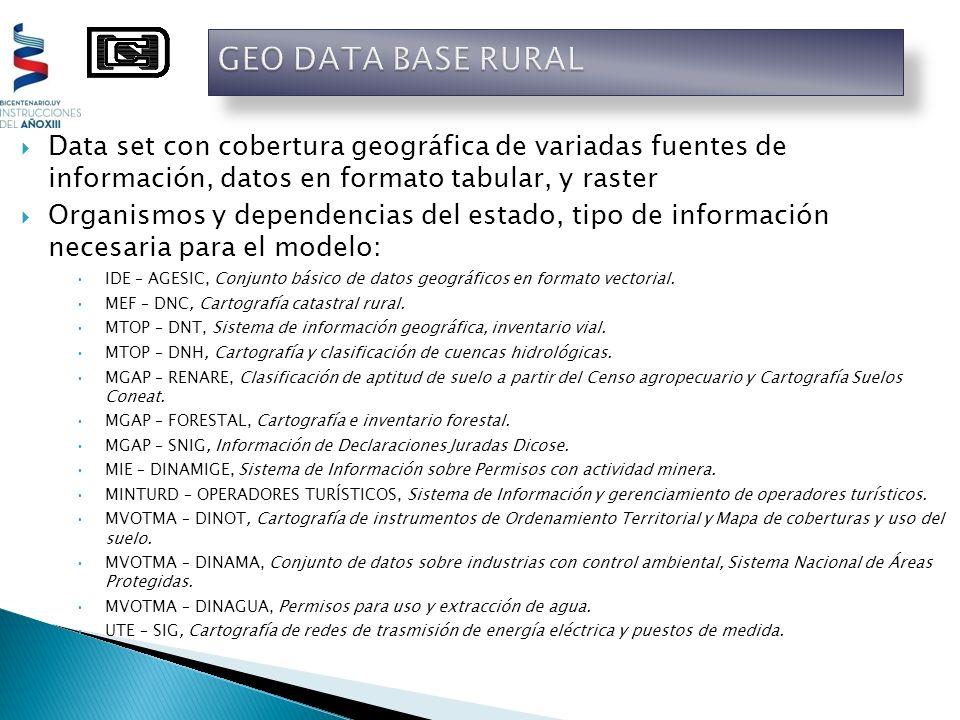 Data set con cobertura geográfica de variadas fuentes de información, datos en formato tabular, y raster Organismos y dependencias del estado, tipo de