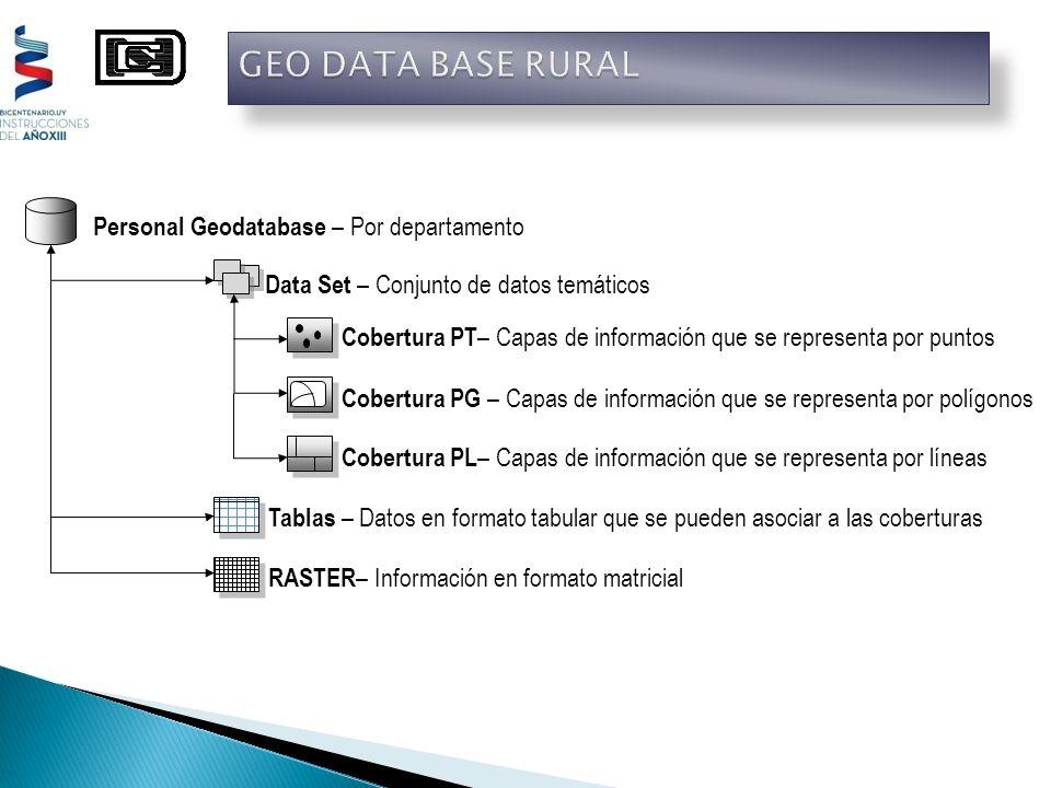 Personal Geodatabase – Por departamento Data Set – Conjunto de datos temáticos Tablas – Datos en formato tabular que se pueden asociar a las cobertura