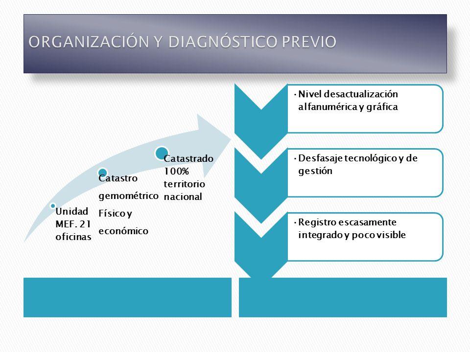 Modernizar el catastro como registro nacional de inmuebles, tecnológicamente y en términos de gestión.