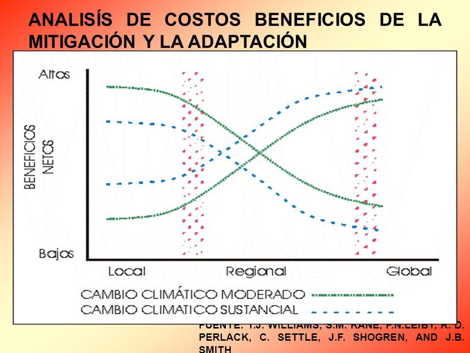ANALISÍS DE COSTOS BENEFICIOS DE LA MITIGACIÓN Y LA ADAPTACIÓN FUENTE: T.J.