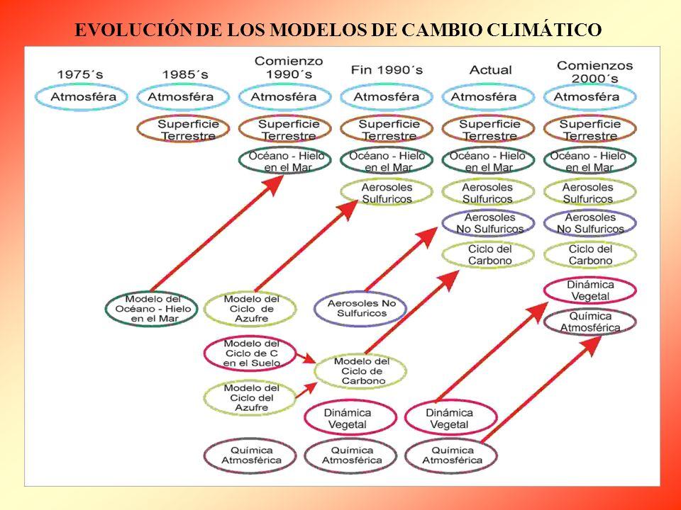 EVOLUCIÓN DE LOS MODELOS DE CAMBIO CLIMÁTICO