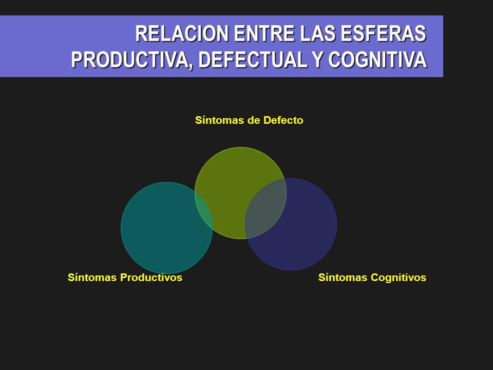 RELACION ENTRE LAS ESFERAS PRODUCTIVA, DEFECTUAL Y COGNITIVA Síntomas de Defecto Síntomas Cognitivos Síntomas Productivos