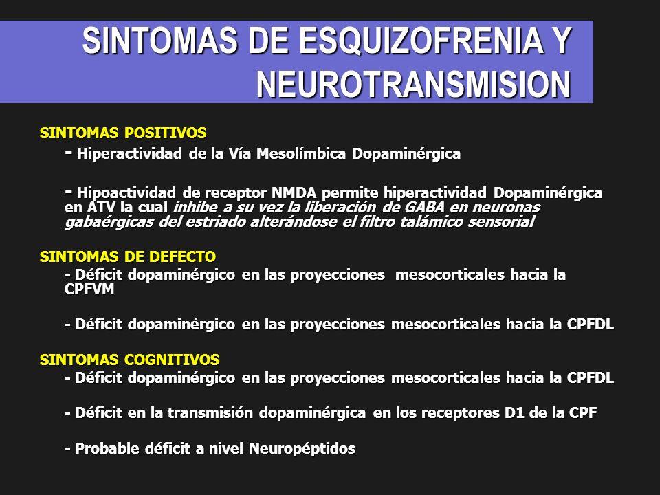 SINTOMAS DE ESQUIZOFRENIA Y NEUROTRANSMISION SINTOMAS POSITIVOS - Hiperactividad de la Vía Mesolímbica Dopaminérgica - Hipoactividad de receptor NMDA