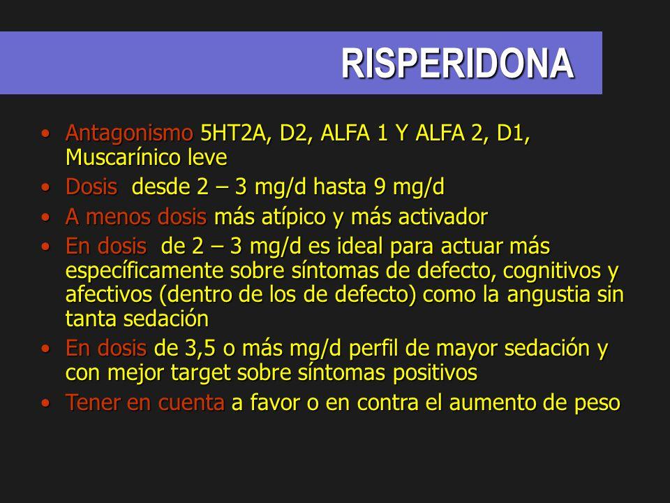RISPERIDONA Antagonismo 5HT2A, D2, ALFA 1 Y ALFA 2, D1, Muscarínico leveAntagonismo 5HT2A, D2, ALFA 1 Y ALFA 2, D1, Muscarínico leve Dosis desde 2 – 3