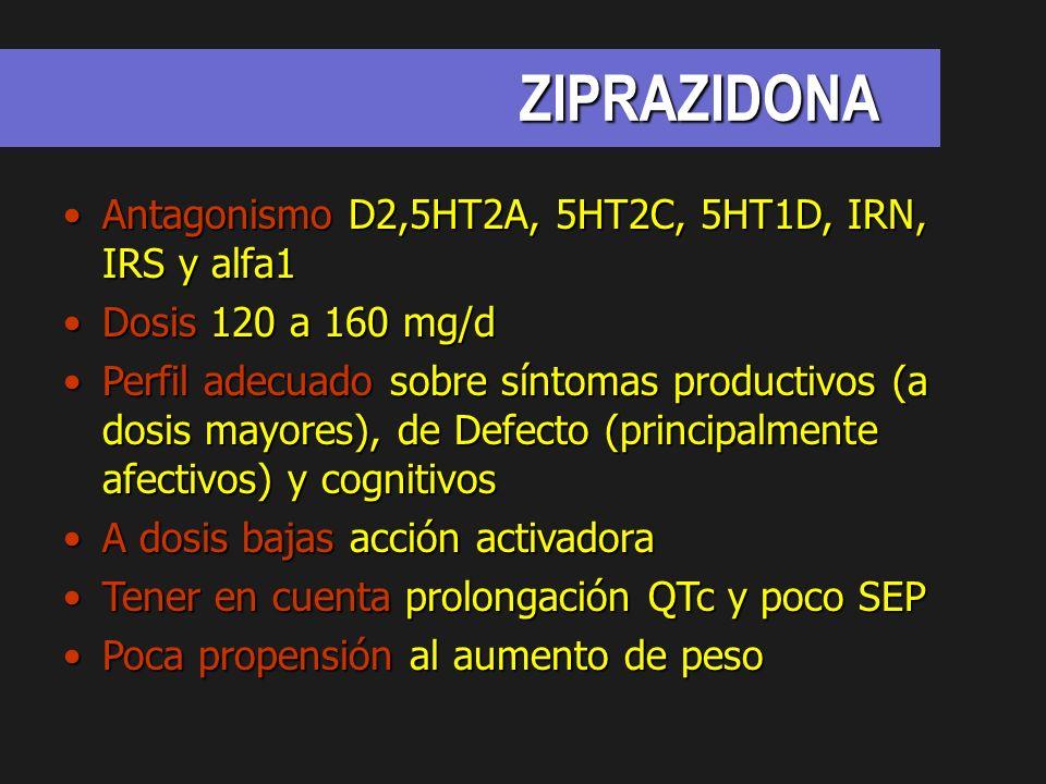 ZIPRAZIDONA Antagonismo D2,5HT2A, 5HT2C, 5HT1D, IRN, IRS y alfa1Antagonismo D2,5HT2A, 5HT2C, 5HT1D, IRN, IRS y alfa1 Dosis 120 a 160 mg/dDosis 120 a 1
