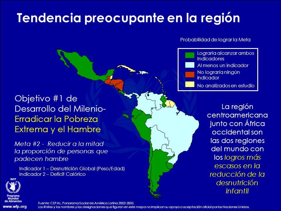 www.wfp.org Tendencia preocupante en la región Objetivo #1 de Desarrollo del Milenio- Erradicar la Pobreza Extrema y el Hambre Lograría alcanzar ambos