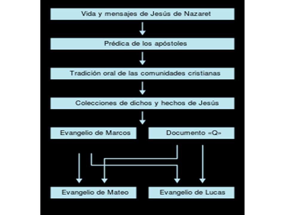 2) ECLESIOLOGÍA: Jesús puede extender a sus discípulos su autoridad sobre los elementos de la naturaleza, los demonios y enfermedades.