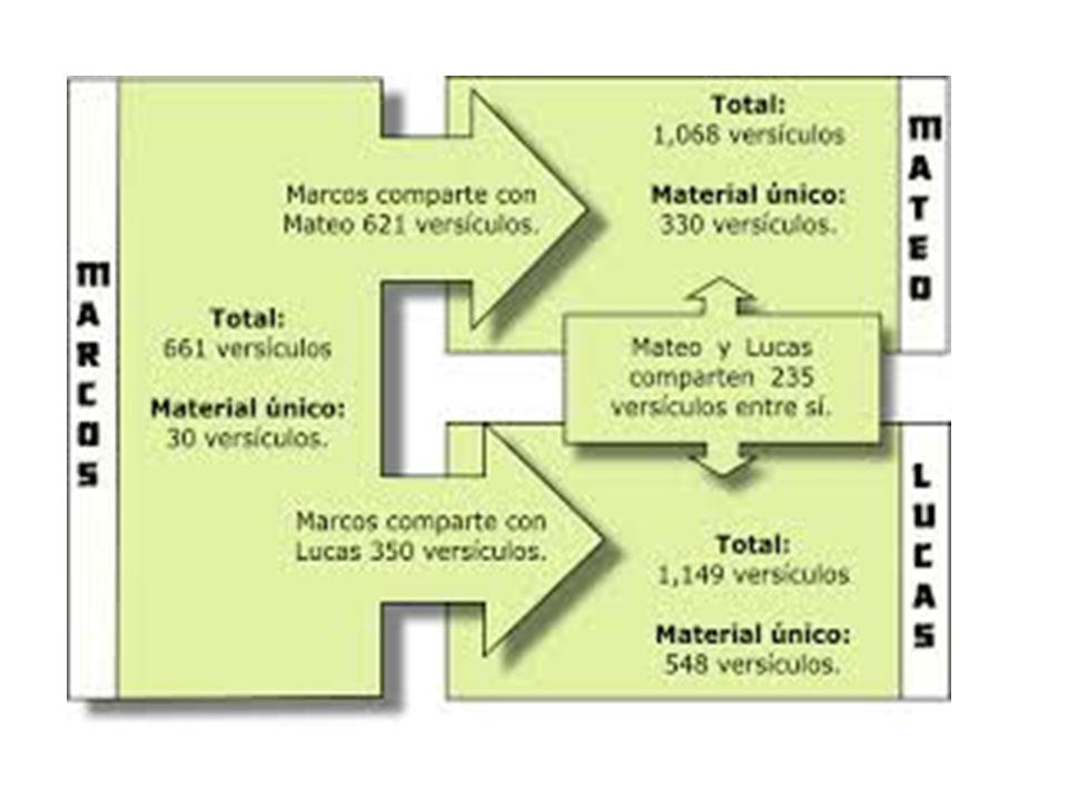 MODELO SUVBERSIVO: a)Modelo de resistencia, es la inferior (hemorroísa: sin autocontrol); b) Modelo autónomo, al margen del cuidado de varón.