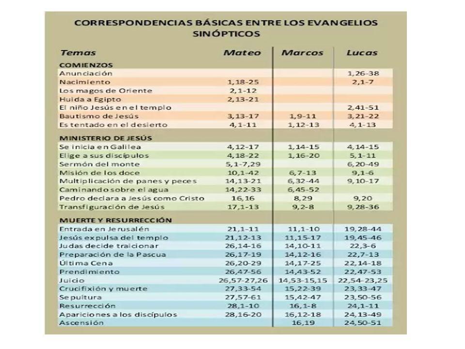 CURACION de un PARALITICO en CAFARNAUM Mc.2,1-2; Mt 9,1-8; Lc.5,17-26 (sinópsis: p.34)