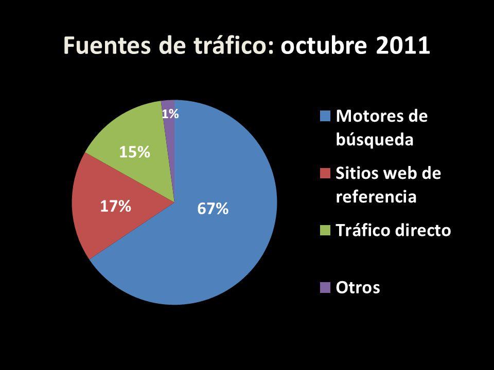 Fuentes de tráfico: octubre 2011