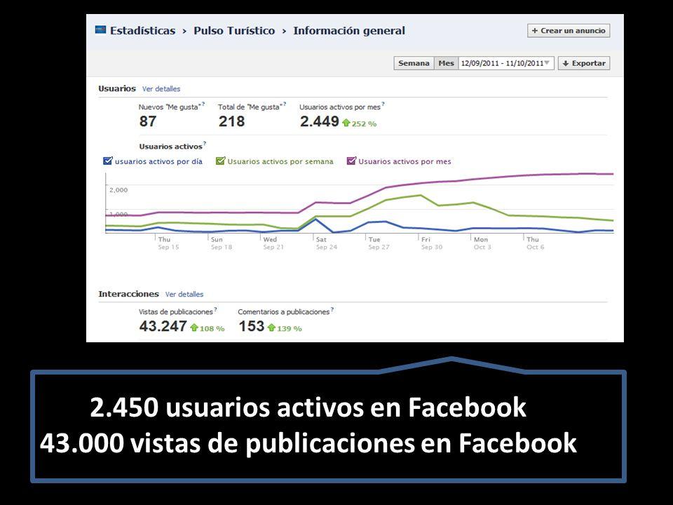 2.450 usuarios activos en Facebook 43.000 vistas de publicaciones en Facebook