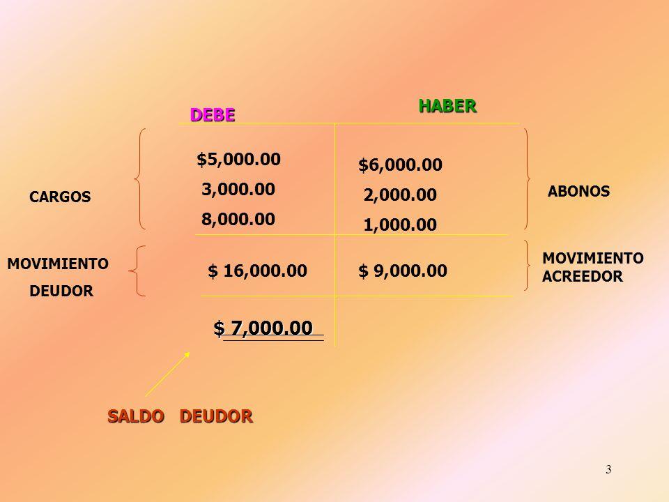 2 CUENTA DEBE HABER DEBE HABER 5,000.00 3,000.00 8,000.0 CARGOS 6,000.00 2,000.00 1,000.00 ABONOS MOVIMIENTO DEUDOR MOVIMIENTO ACREEDOR $16,000.00 $9,
