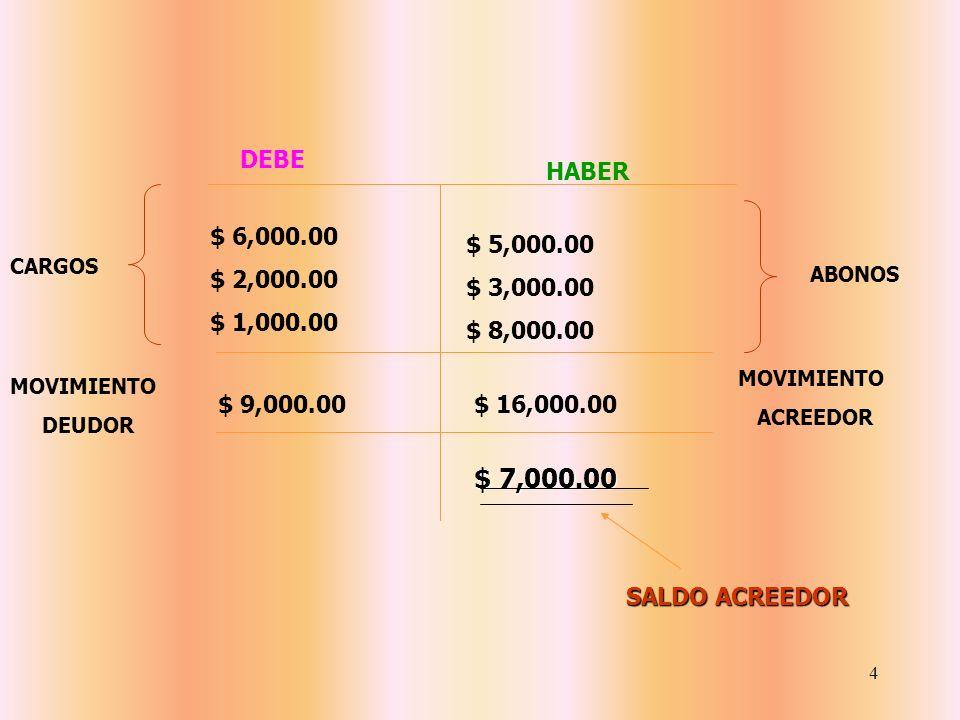 3 DEBE HABER $5,000.00 3,000.00 8,000.00 $6,000.00 2,000.00 1,000.00 $ 16,000.00$ 9,000.00 $ 7,000.00 SALDO DEUDOR CARGOS ABONOS MOVIMIENTO DEUDOR MOV