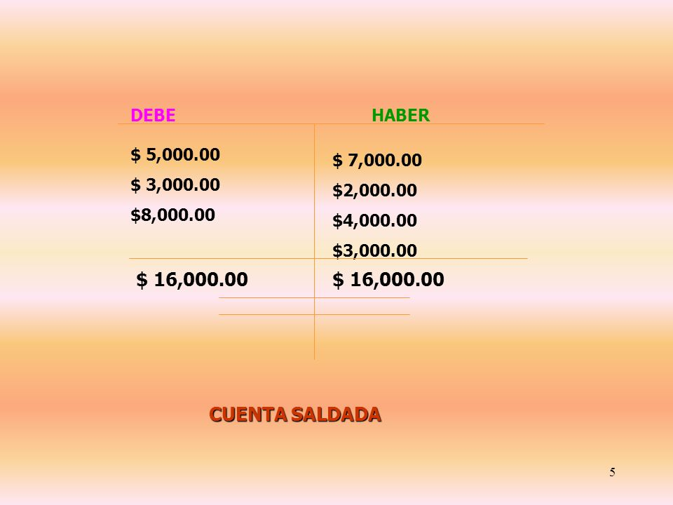 4 DEBE HABER $ 6,000.00 $ 2,000.00 $ 1,000.00 $ 5,000.00 $ 3,000.00 $ 8,000.00 $ 9,000.00$ 16,000.00 $ 7,000.00 SSSS AAAA LLLL DDDD OOOO A A A A CCCC
