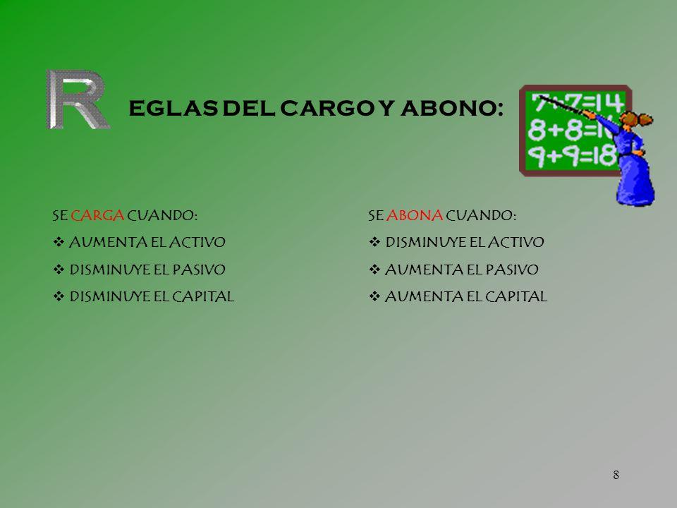 7 Debe Haber (+) ACTIVO ( - ) (Izquierdo)(Derecho) Debe Haber ( - ) PASIVO ( + ) (Izquierdo)(Derecho)