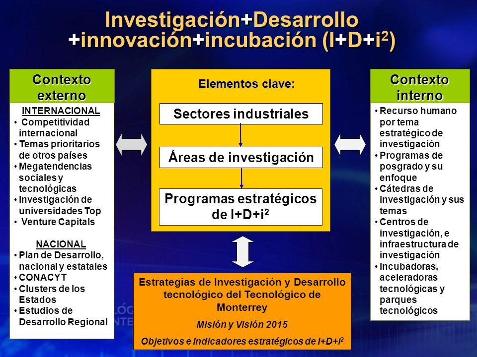 Investigación+Desarrollo +innovación+incubación (I+D+i 2 ) Contexto externo INTERNACIONAL Competitividad internacional Temas prioritarios de otros paí