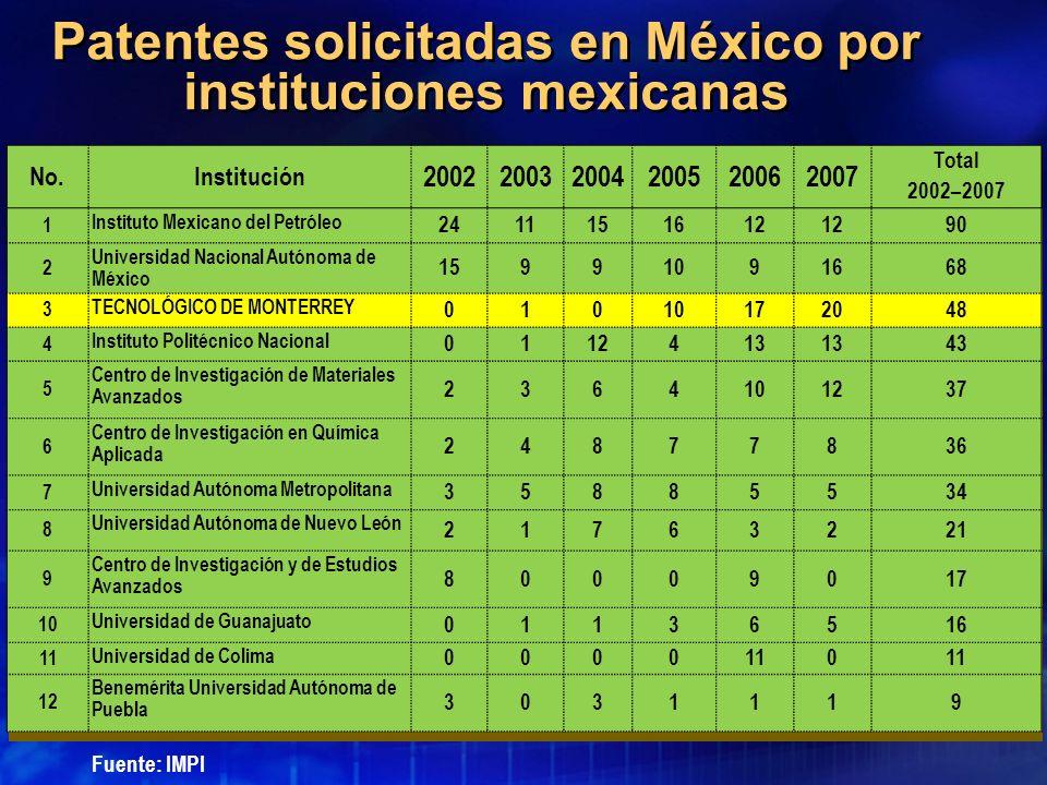 Patentes solicitadas en México por instituciones mexicanas No.Institución 200220032004200520062007 Total 2002–2007 1 Instituto Mexicano del Petróleo 2