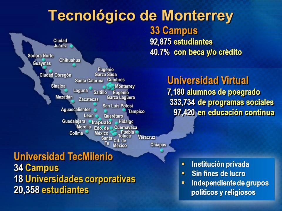 Tecnológico de Monterrey 33 Campus 92,875 estudiantes 40.7% con beca y/o crédito 33 Campus 92,875 estudiantes 40.7% con beca y/o crédito Universidad V