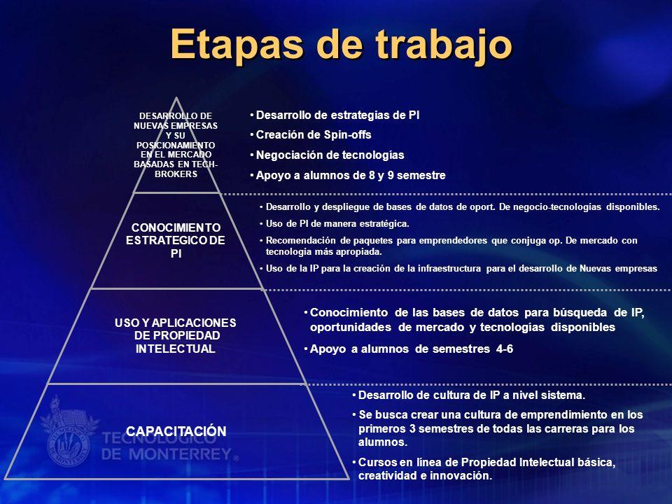 Etapas de trabajo DESARROLLO DE NUEVAS EMPRESAS Y SU POSICIONAMIENTO EN EL MERCADO BASADAS EN TECH- BROKERS CONOCIMIENTO ESTRATEGICO DE PI USO Y APLIC