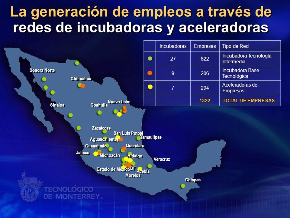 La generación de empleos a través de redes de incubadoras y aceleradoras IncubadorasEmpresasTipo de Red 27822 Incubadora Tecnología Intermedia 9206 In